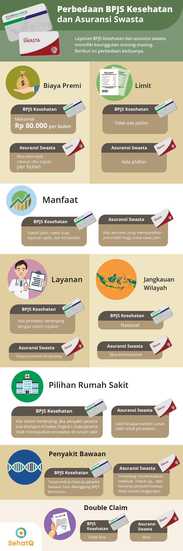 perbedaan bpjs dan asuransi swasta