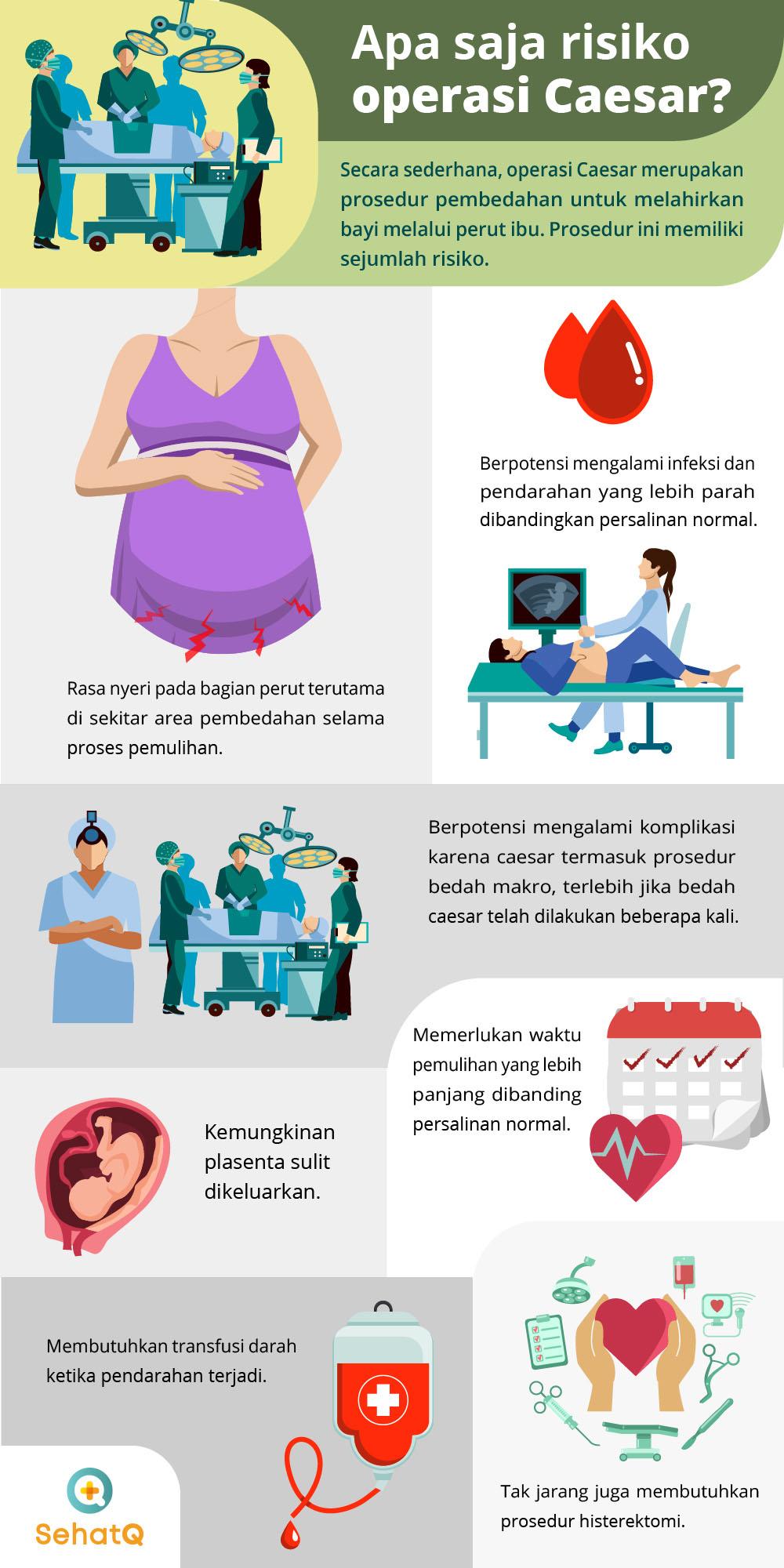 risiko operasi caesar