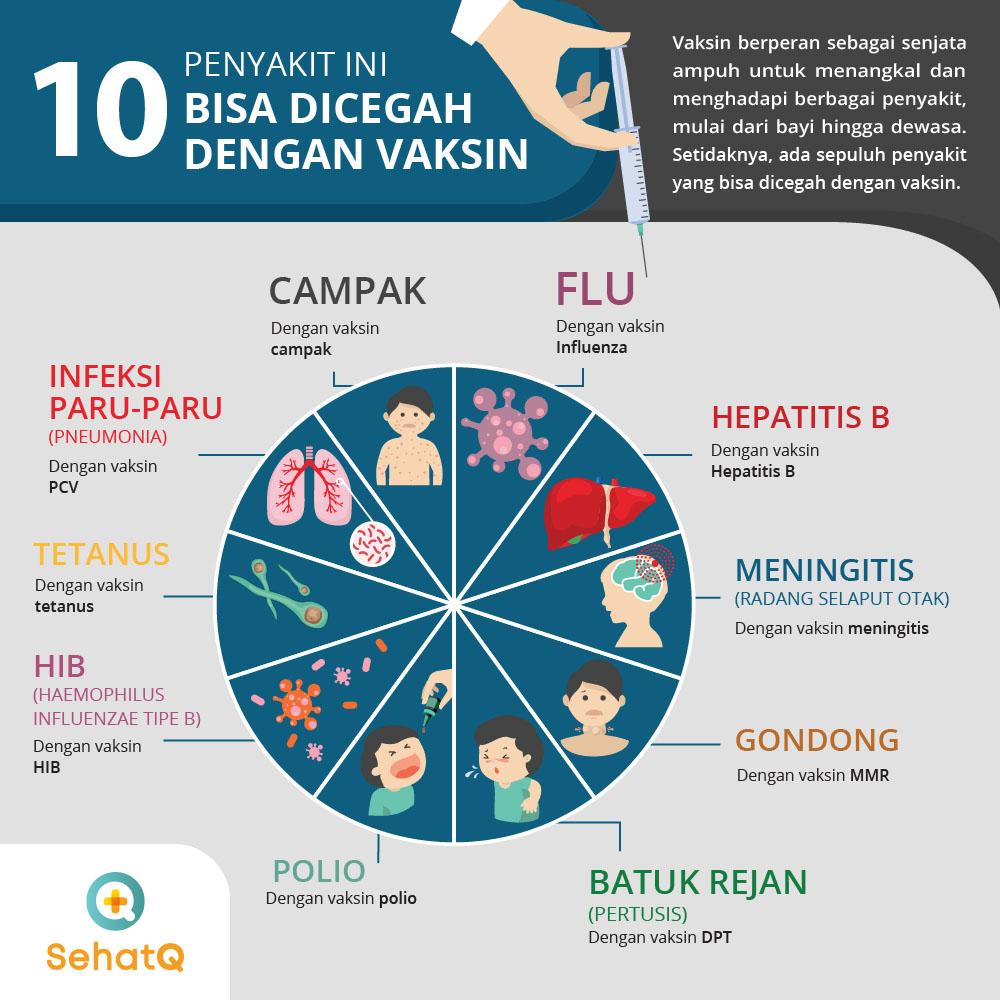 10 penyakit yang bisa dicegah dengan vaksin