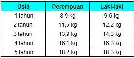 berat badan ideal anak usia 1-5 tahun