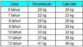 berat badan ideal anak usia 6-12 tahun